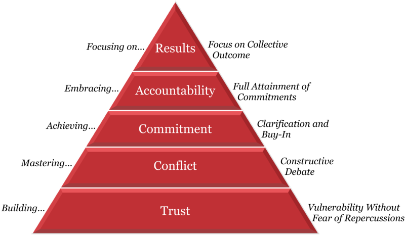 How To Build A Cohesive Leadership Team