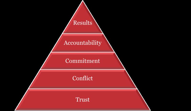 accountability in agile teams agile cockpit agile tool
